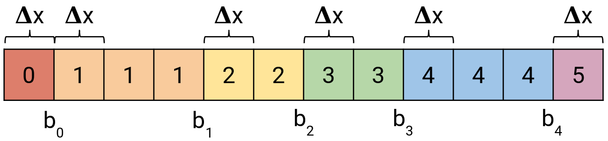Convolutional network without multiplication operation
